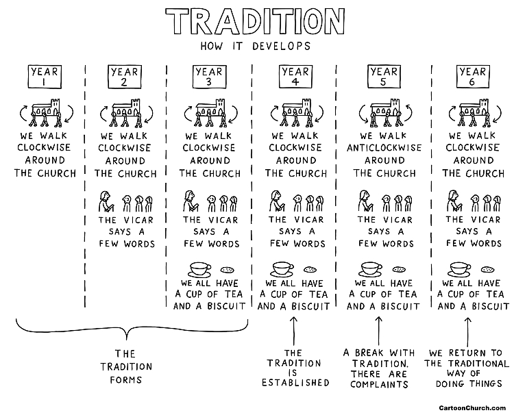 A cartoon depicting a tradition of walking clockwise around the church, a break in tradition when people walk anti-clockwise and a return to the tradition of walking clockwise after complaints